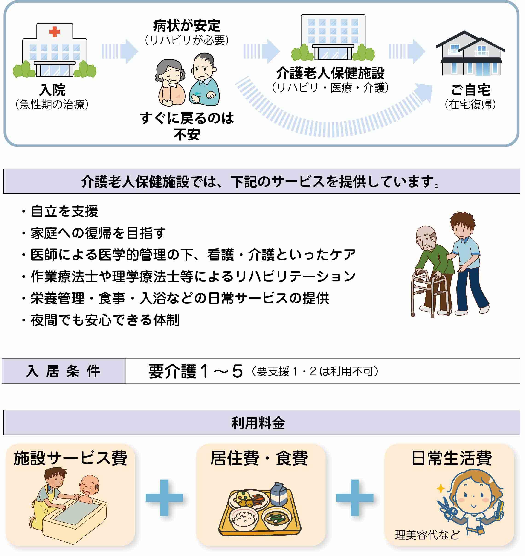 老健(介護老人保健施設)とは - 静岡の介護・みなサポ