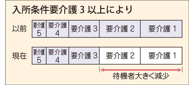 介護 3 要